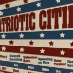 America's Most Patriotic City